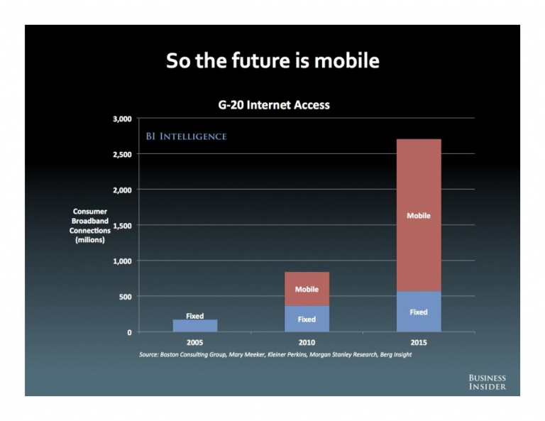 The future is mobile, The State Of The Internet, Alex Cocotas, Business Insider