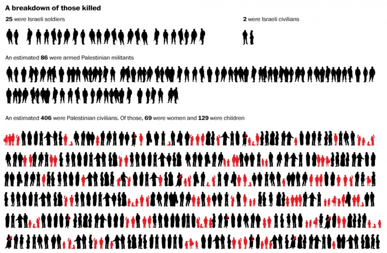 Infografik der Woche: A breakdown of those killed