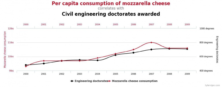 correlation between consumption of mozzarella cheese and awarded engineers