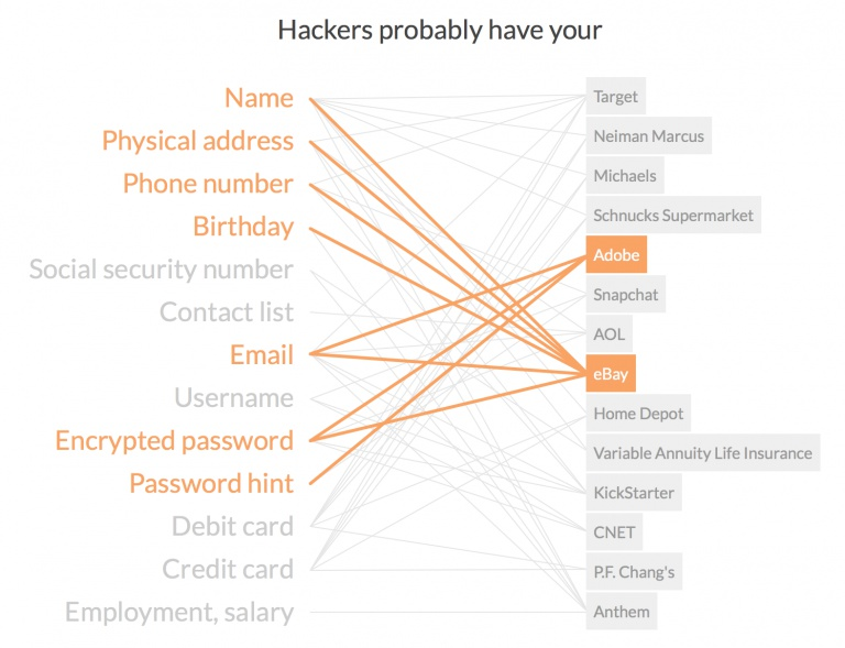 Hackers probably have your …