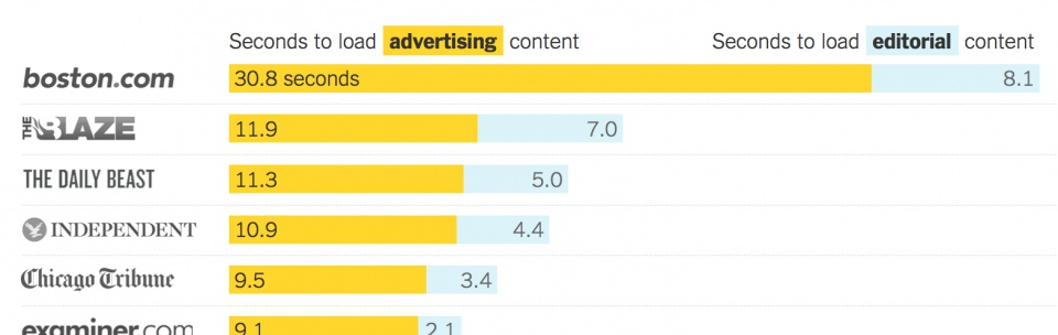 The Cost of Mobile Ads • Bildschirmfoto aus http://www.nytimes.com/interactive/2015/10/01/business/cost-of-mobile-ads.html?_r=3