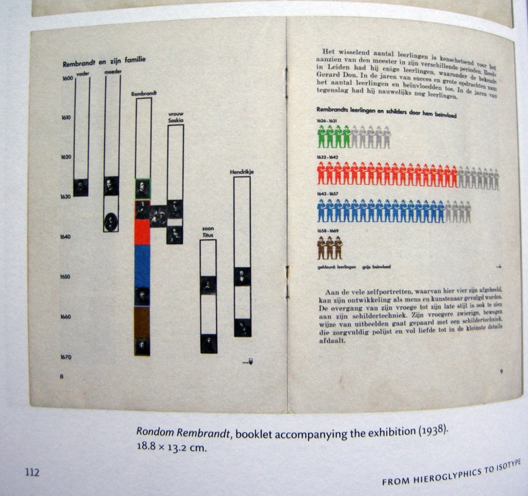 Random Rembrandt, Diagramm von Otto Neurath aus ›From hieroglyphics to Isotype‹, S. 112